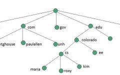 Sistema de Nomes de Domínio – DNS