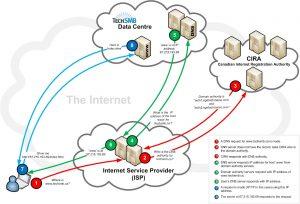 sistema de nomes de dominio