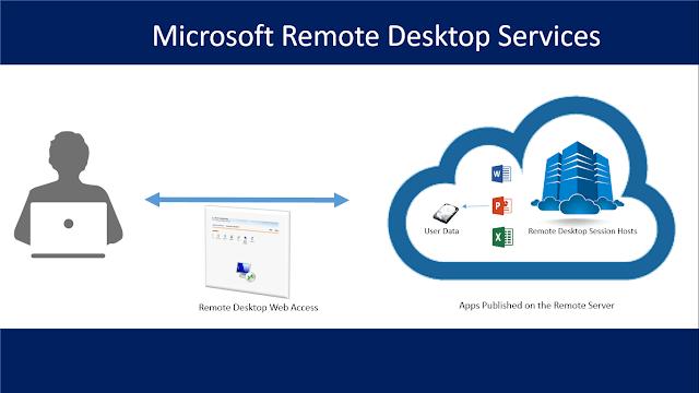 O que é o Remote Desktop Services e Como Funciona?