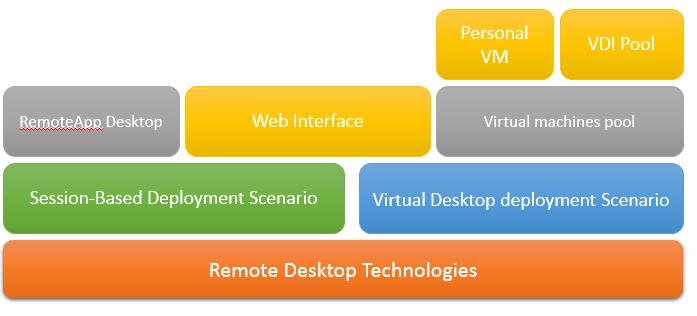 remote desktop services
