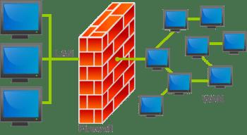 Firewall – Perguntas e Respostas de Entrevista