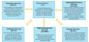 Active Directory Segredo Revelado!